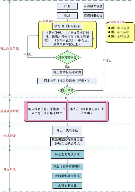 2016MPACC网报流程
