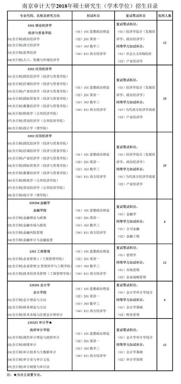 南京审计大学2018年硕士研究生招生简章