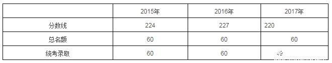 备考2018 | 上海国家会计学院全日制MPAcc复试详情