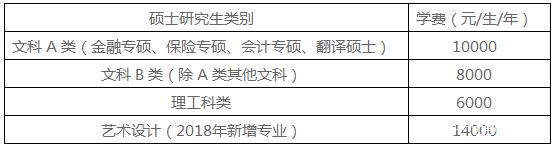 北京工商大学2018年硕士研究生招生简章