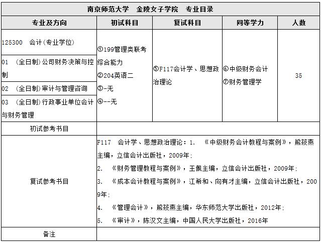 2018年南京师范大学会计硕士MPAcc招生简章
