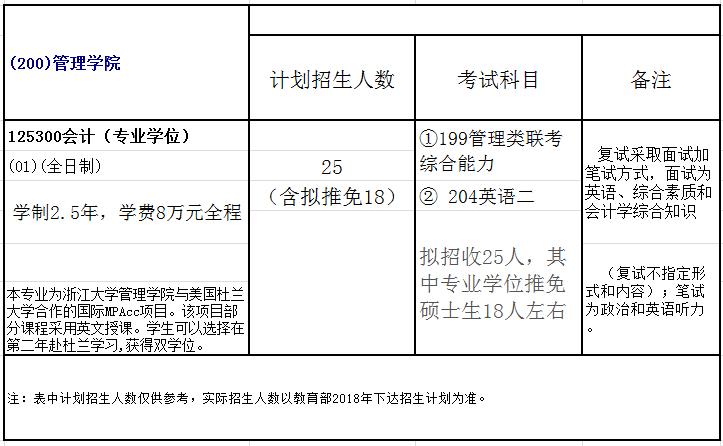 浙江大学2018年会计硕士(MPAcc)招生简章