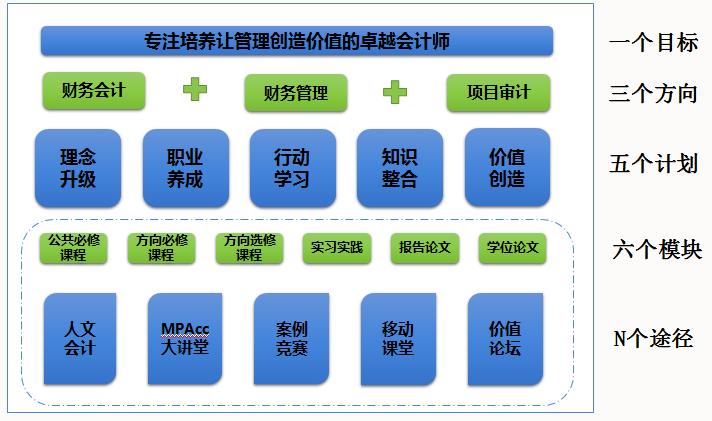 MPAcc项目招生培养情况一览表