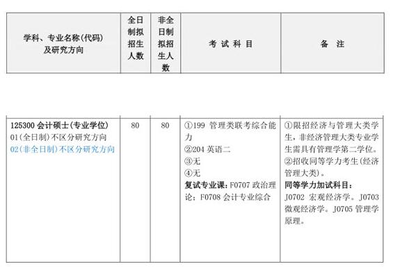 2018年长沙理工大学MPAcc招生简章
