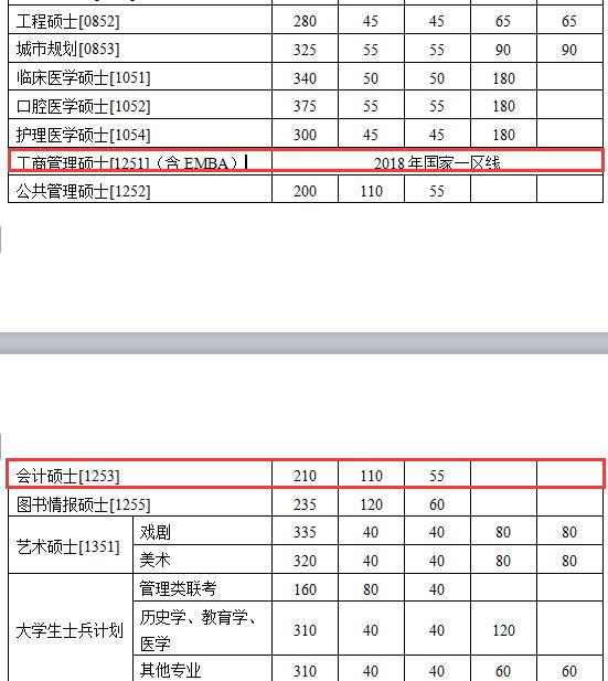 南京大学MPAcc复试分数线