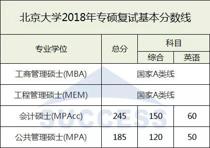 北京大学2018复试分数线