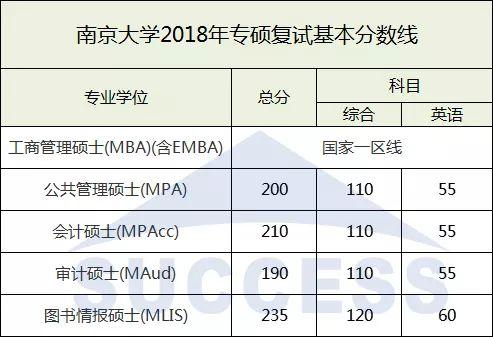 南京大学2018复试分数线