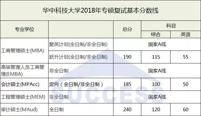 华中科技大学2018复试分数线