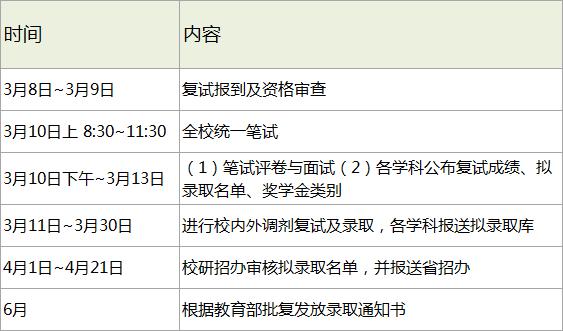 哈尔滨工业大学2018考研复试分数线