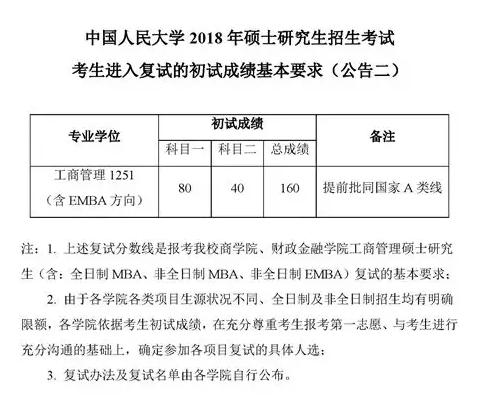 2018中国人民大学MPAcc复试分数线