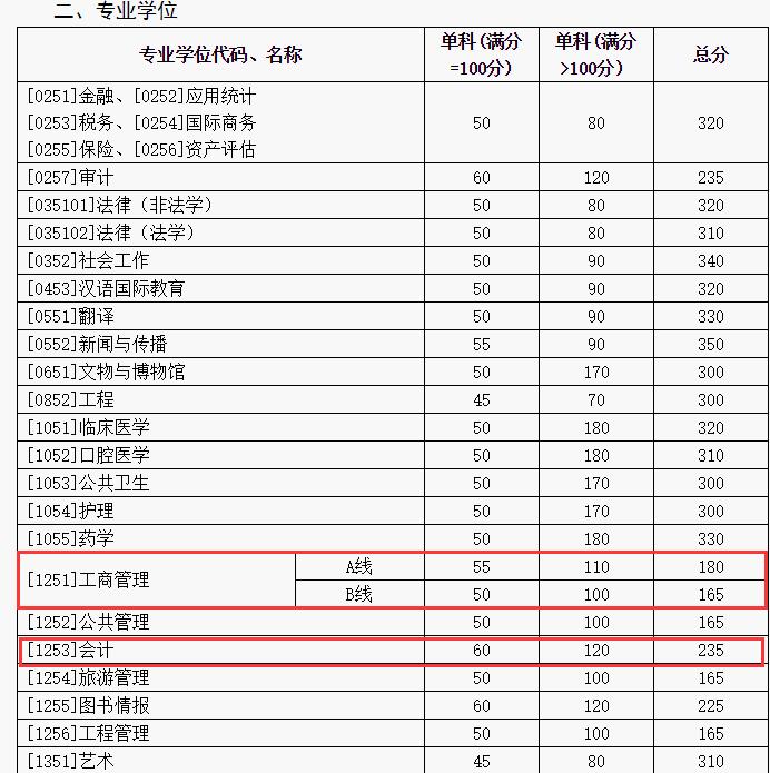山东大学2018年硕士生招生考试复试分数线公布