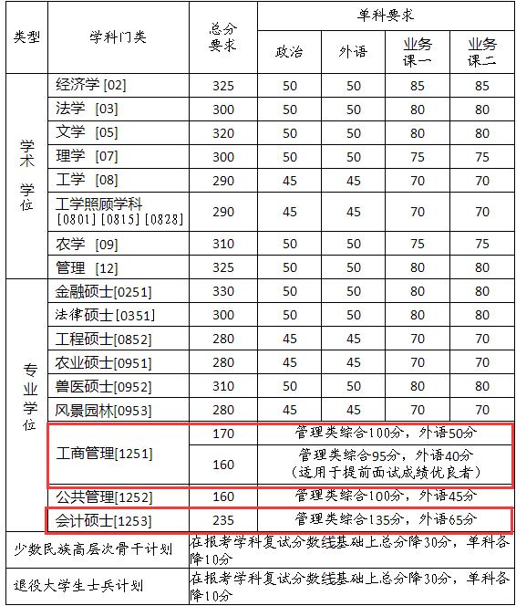 中国农业大学2018年硕士生招生考试复试分数线公布