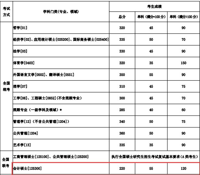 东北大学2018年硕士生招生考试复试分数线公布