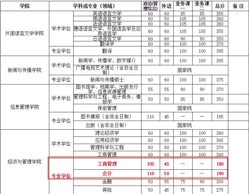 武汉大学2018年MPAcc考试复试分数线公布