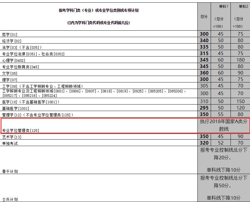 中南大学2018年硕士生招生考试复试分数线公布