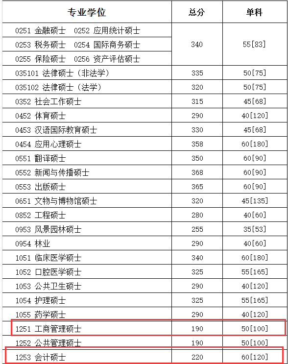 四川大学2018年硕士生招生考试复试分数线公布