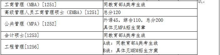 清华大学2018年MPAcc复试分数线公布