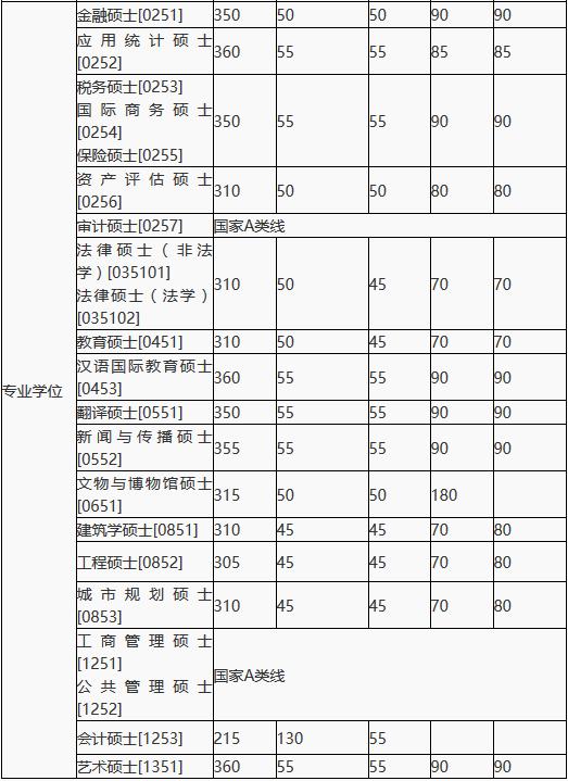 湖南大学2018年MPAcc复试分数线公布