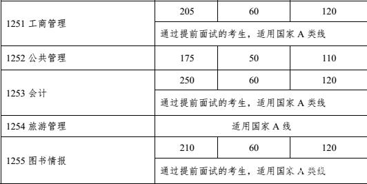 中山大学2018年MPAcc复试分数线公布