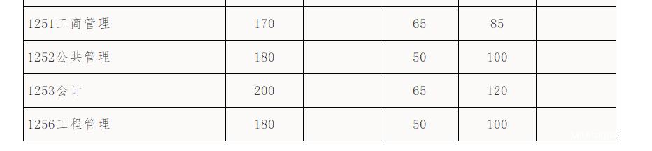 华南理工大学2018年MPAcc复试分数线公布