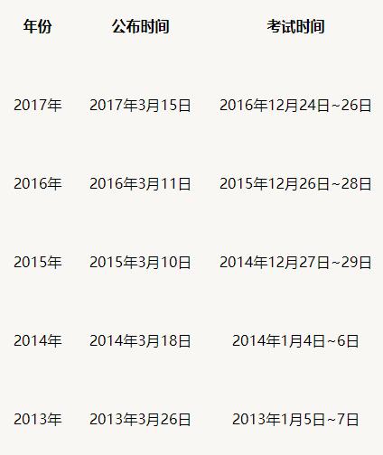 2018国家线出分时间