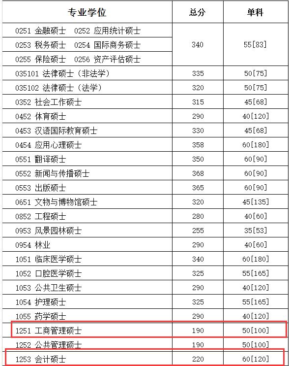四川大学2018分数线