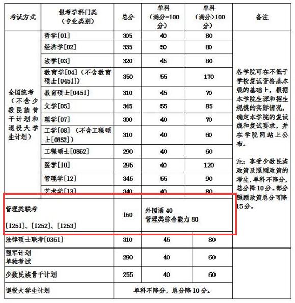 北京航天航空大学2018分数线