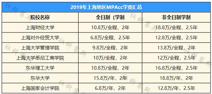 上海地区2019学费汇总