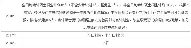 中国财政科学研究院会计专硕(MPAcc)项目介绍