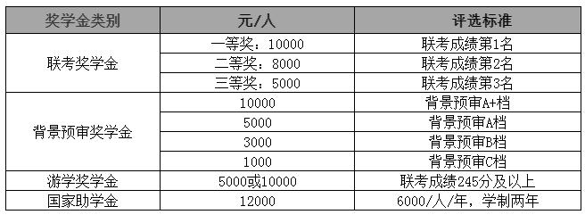 2021MPAcc院校信息:华东理工大学2021级全日制会计硕士奖学金