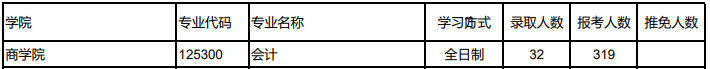2021MPAcc报录比   西北师范大学2020年硕士研究生MPAcc报录情况统计10:1