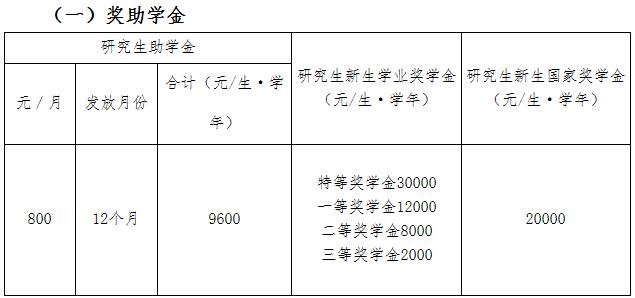 2021MPAcc院校信息:广州大学2021硕士研究生奖学金这么多?学费什么情况?