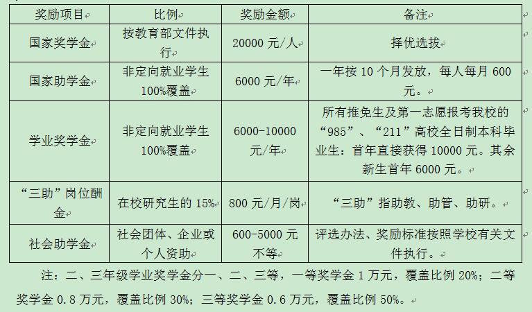 奖学金体系方案