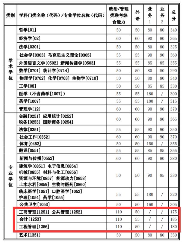 2021管理类联考(MBA/MPA/MEM/MPAcc/MLIS/MAud/MTA)34所自主划线院校分数线:西安交通大学2021考研复试分数线